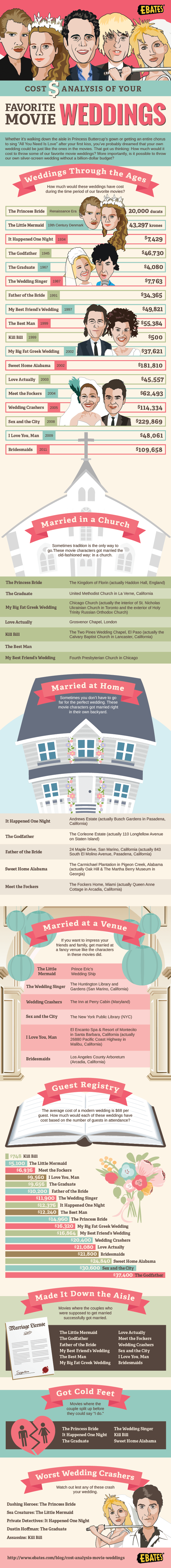 The Cost of Silver-Screen Weddings (In Case You Plan to Borrow Ideas!) - Infographic