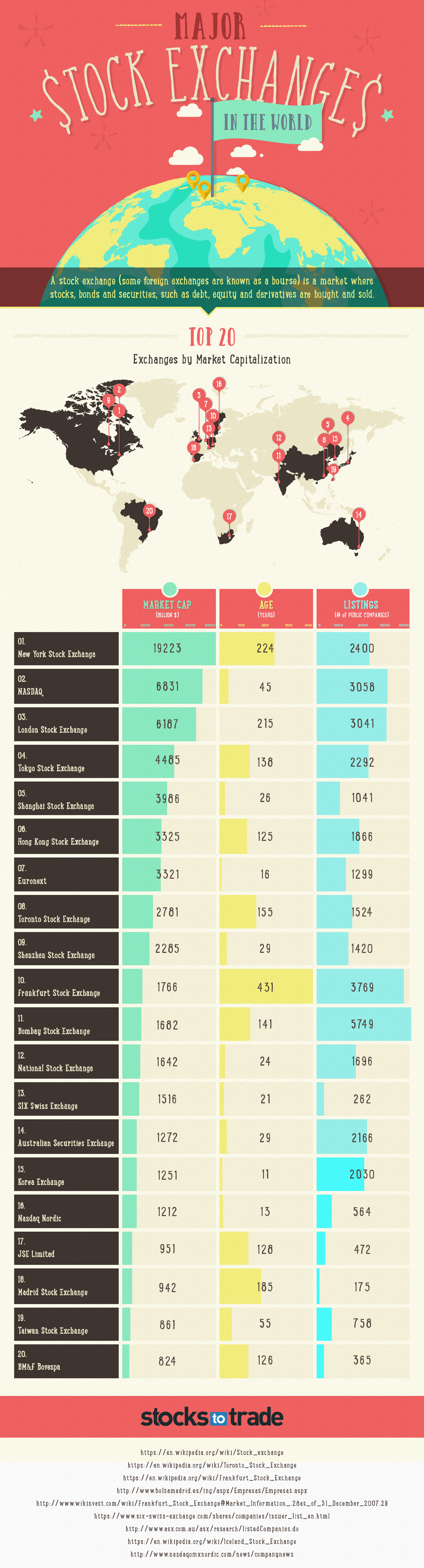 Top 20 Stock Exchanges by Market Capitalization - Infographic