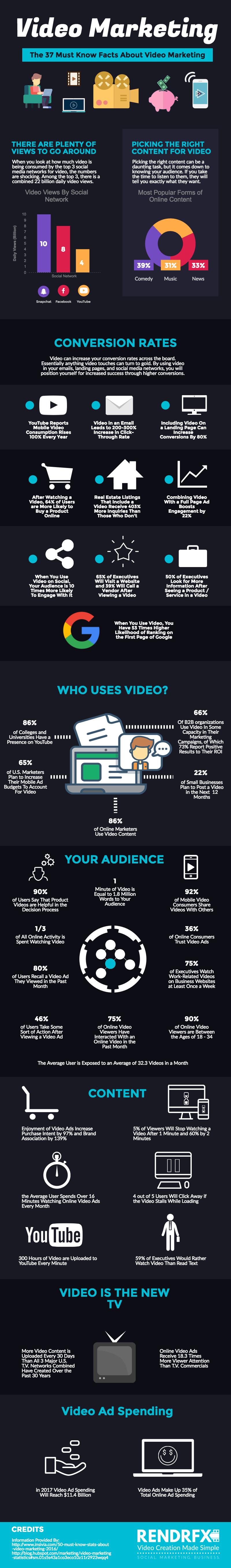 37 Key Statistics for Video Marketing - Infographic