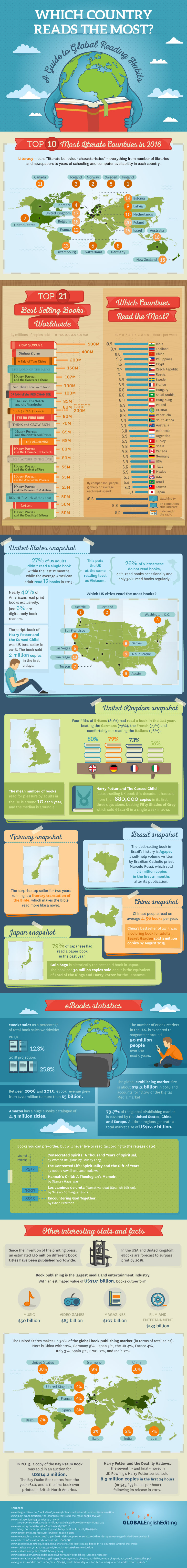 A Guide to Reading Habits Around the World - Infographic