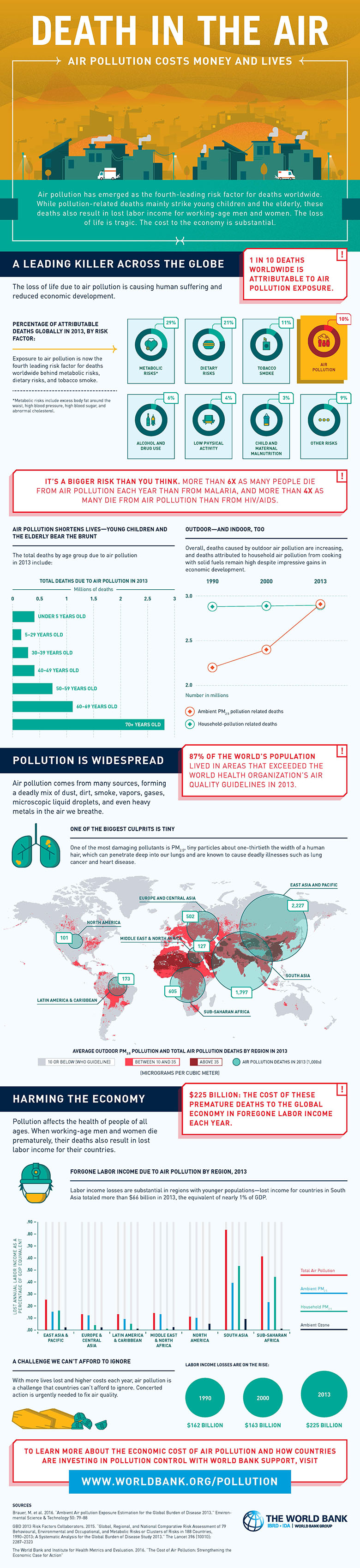 Air Pollution: The Leading Killer Across Our Planet - Infographic