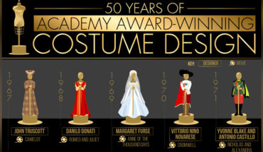 And the Oscar for the Best Costume Design Goes to… - Infographic