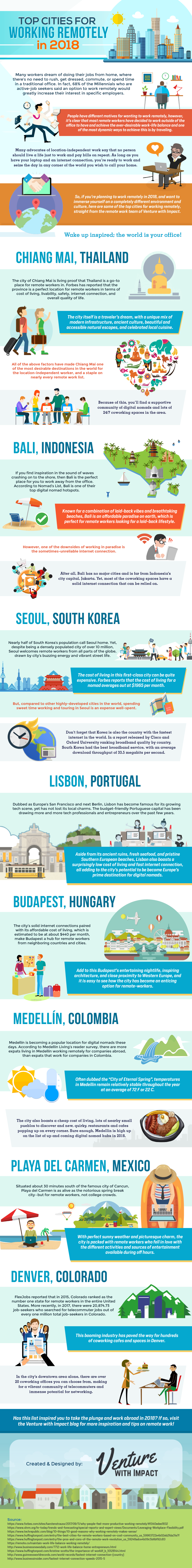 Best Places in the World for Work Remotely - Infographic