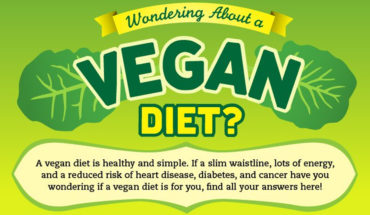Considered Becoming a Vegan? - Infographic