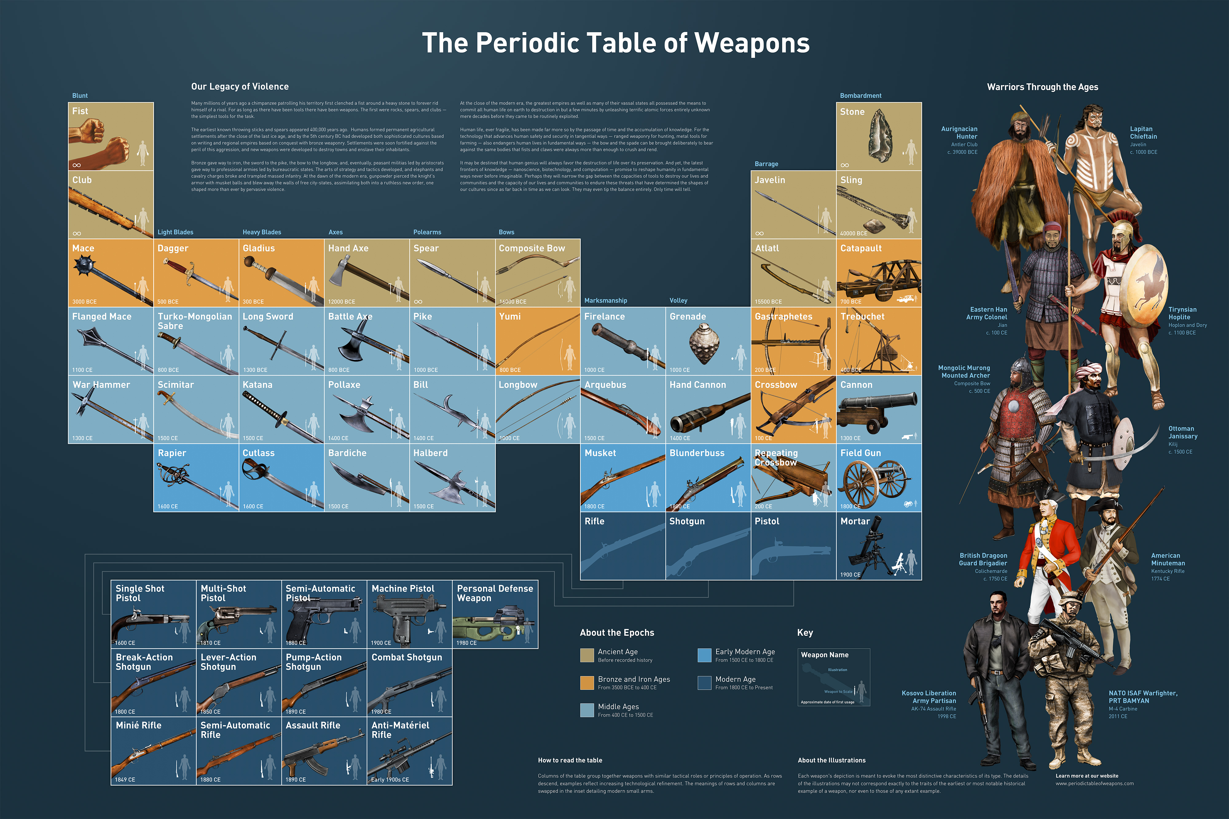 Did You Know Which Era These Weapons Belonged To? - Infographic
