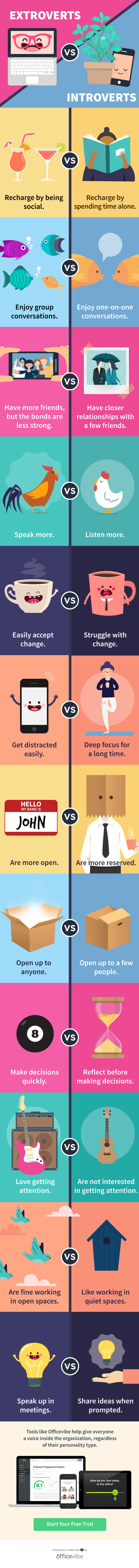 Different Folks, Different Strokes: Introverts Vs Extroverts - Infographic