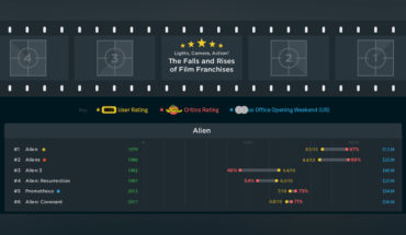 Film Franchises: Tracking Successes and Failures - Infographic