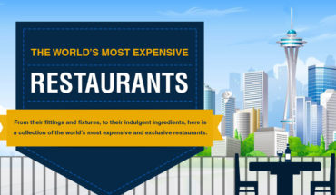 The World's Most Extravagant Restaurants - Infographic
