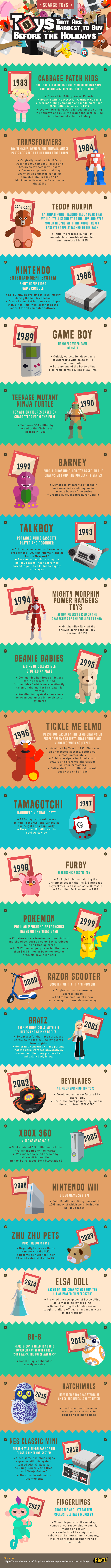 Throwback To The Hottest Toys Of The Year - Infographic