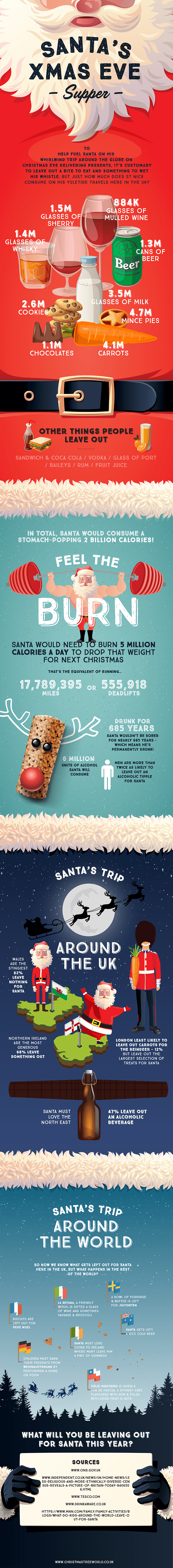 What Does Santa's Diet Consist Of? - Infographic