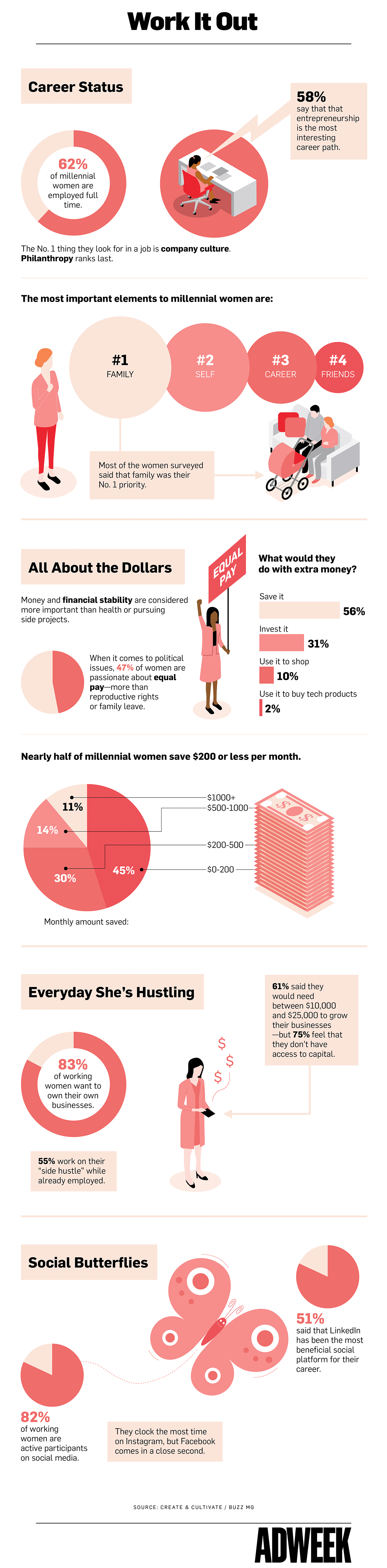 What Does the Millennial Woman Want? - Infographic
