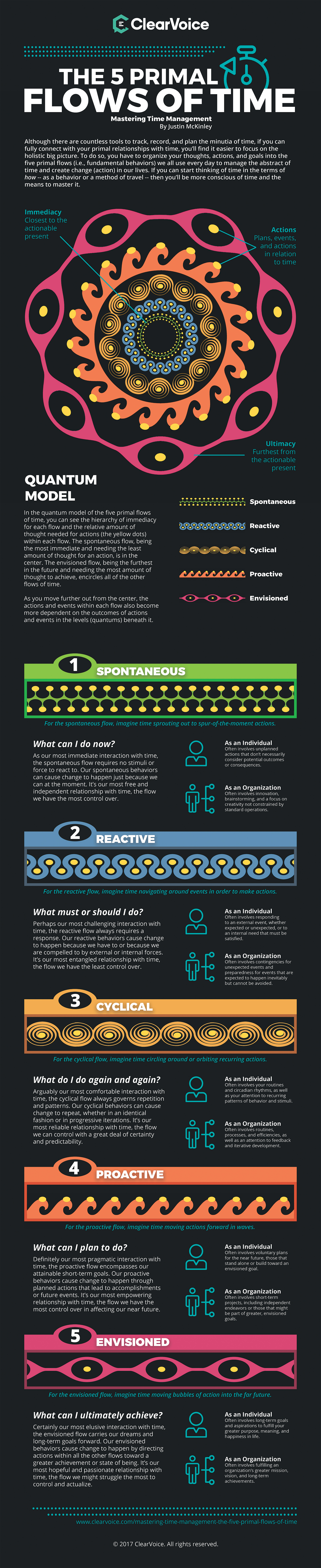 What is Time? Here's An Interesting Approach! - Infographic