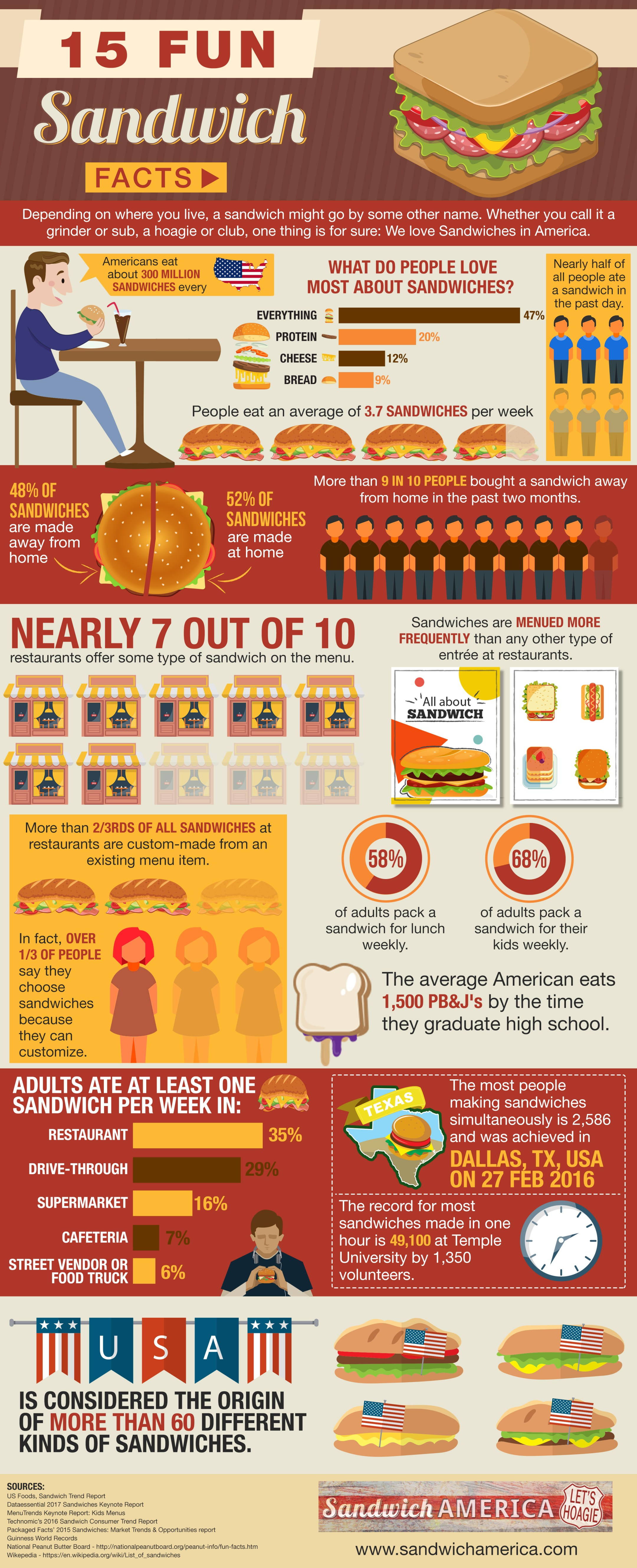 Why People Love Sandwiches: 15 Fun Facts - Infographic
