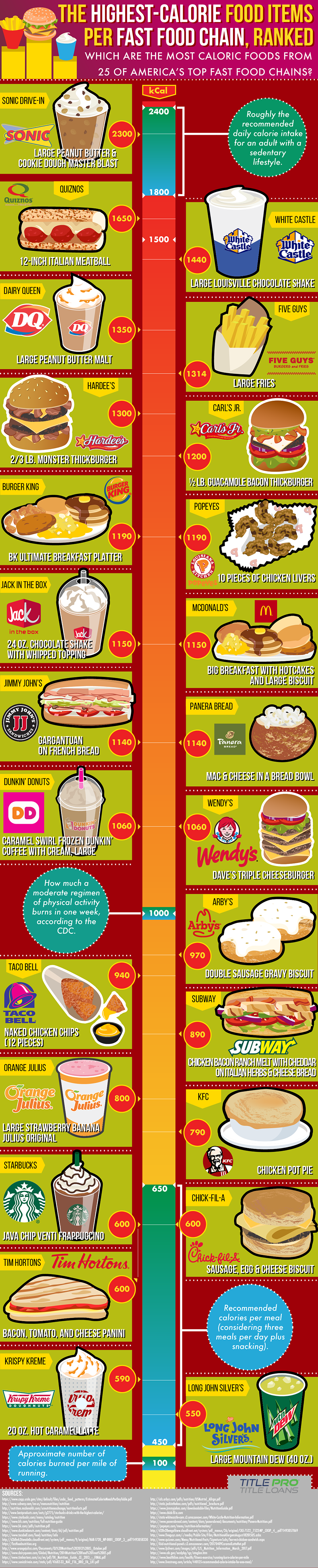 Calorie Ranking of 25 Popular Fast Food Items - Infographic