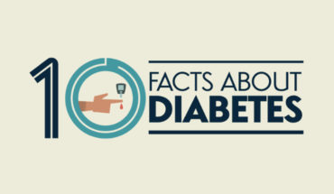 Facts about Diabetes and its Risk Factors - Infographic