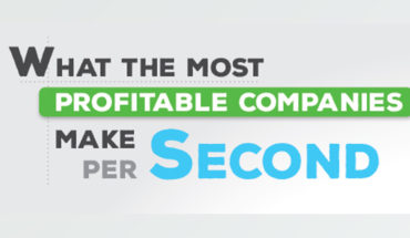 How Much Do Profitable Companies Earn Per Second - Infographic