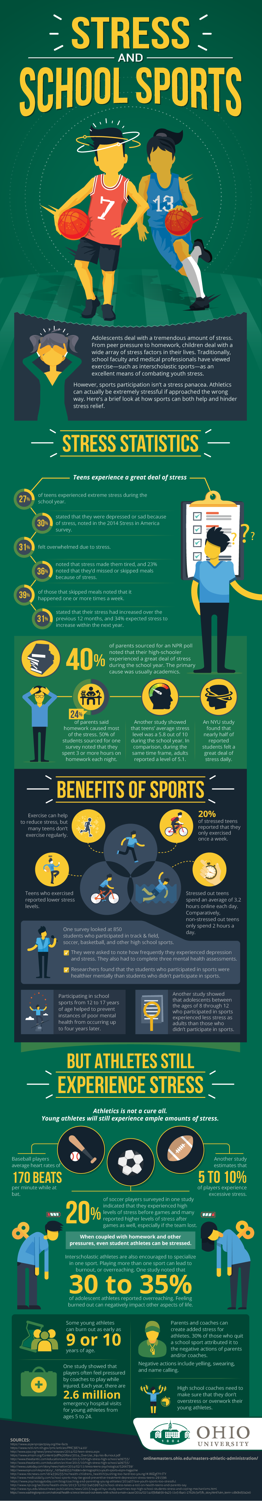 How School Sports is Creating Stress and Negativity - Infographic