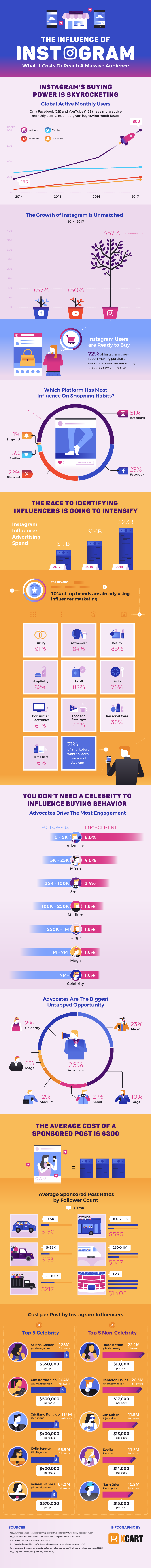 Instagram: Empowering Marketing for E-Commerce - Infographic