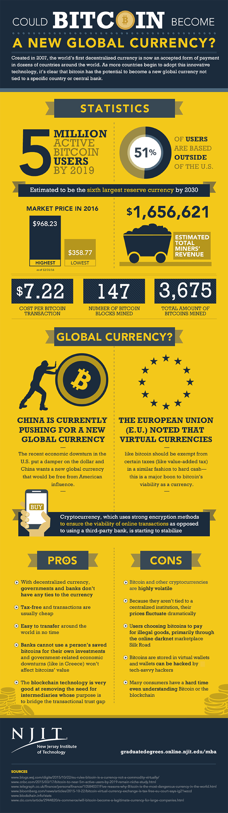 Is the World Ready for a New Global Currency? Evaluating Bitcoin - Infographic