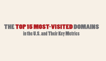Key Metrics of USAs Top 15 Most Visited Domains - Infographic