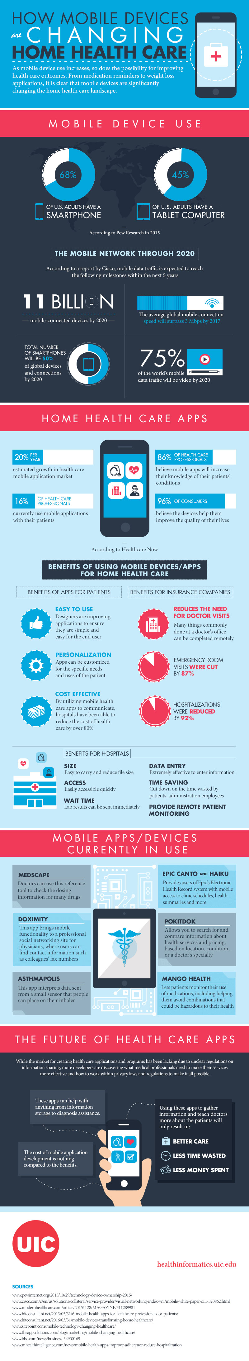 Mobile Devices and Health Care Apps: Changing the Face of Health Delivery - Infographic