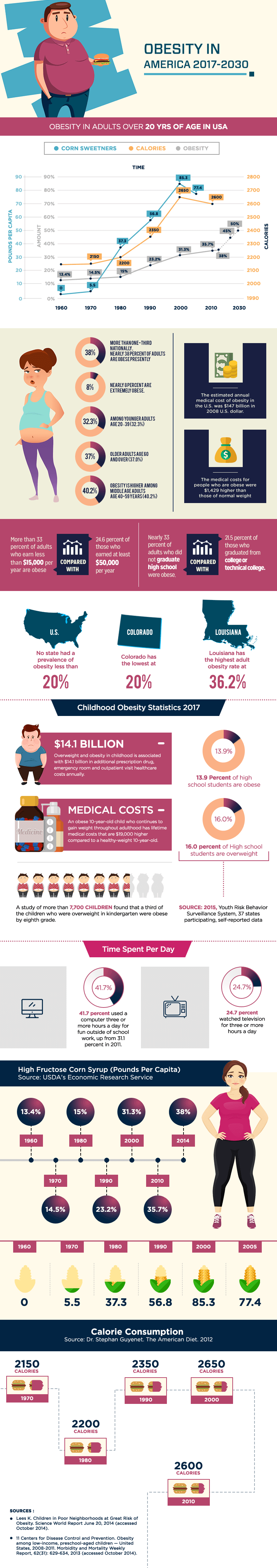 Obesity's Dangerous Growth Record in the United States - Infographic