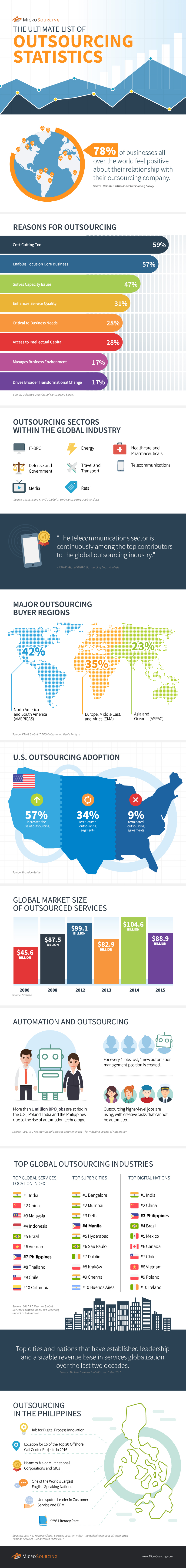 Statistics Related to Outsourcing: The Definitive List - Infographic