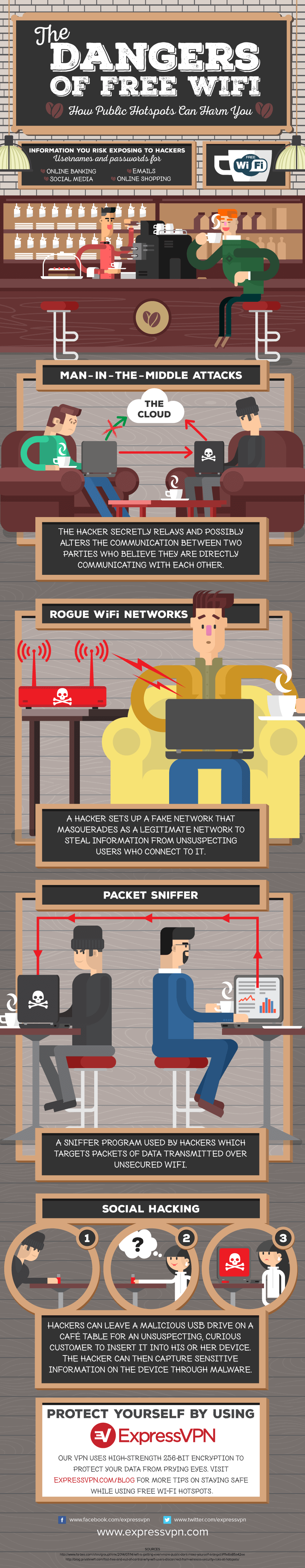 The Dangers of Free WiFi - Infographic