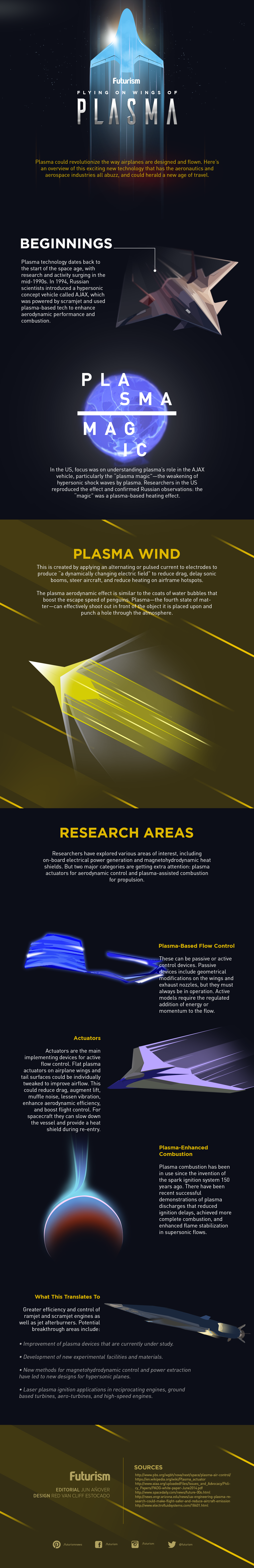 The Future of Flying- Developments in Plasma Technology - Infographic