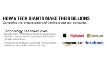 The Trillion and Billion Dollar Story of How 5 Tech Giants Made their Money - Infographic
