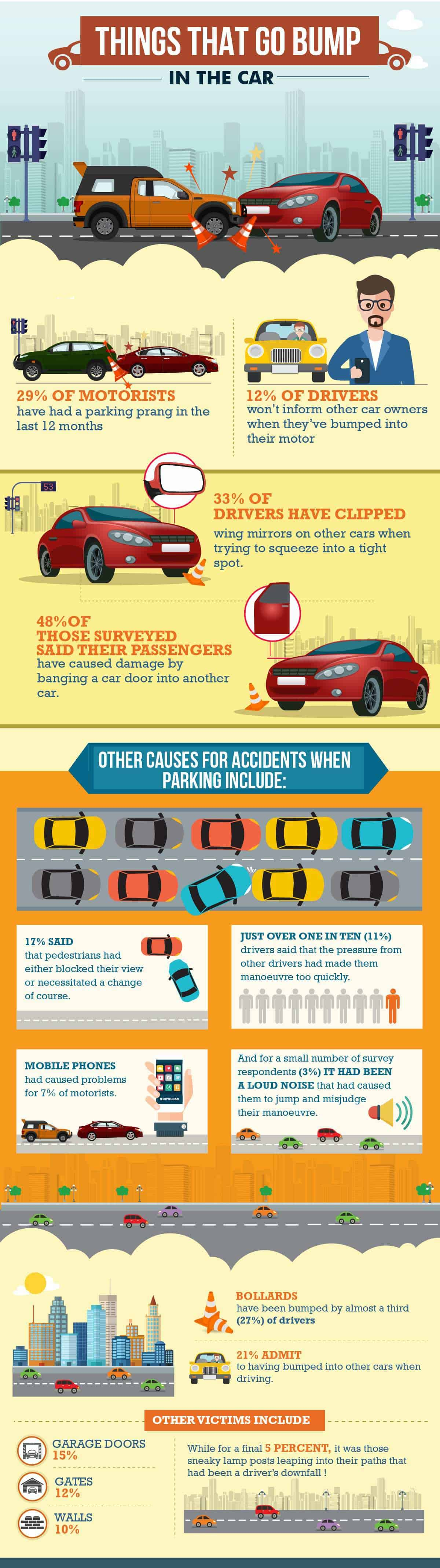 Those Sneaky Parking Accidents: A Statistical Analysis - Infographic
