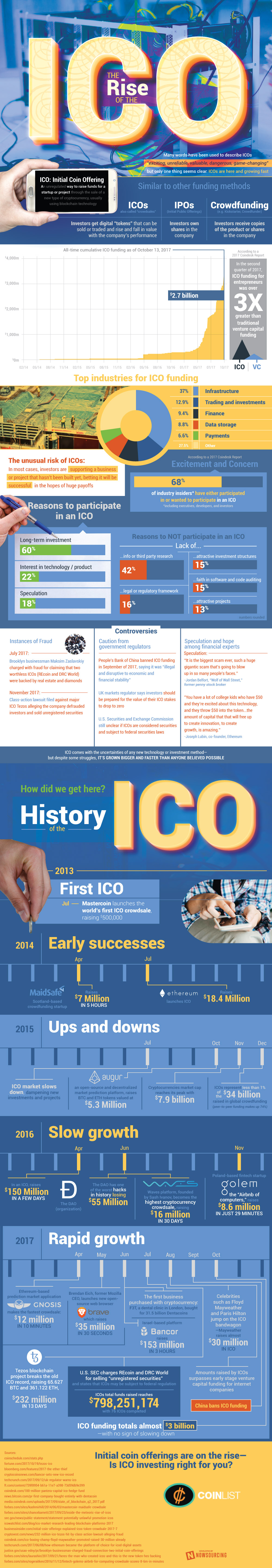 Why Initial Coin Offerings (ICO) are on the Rise - Infographic