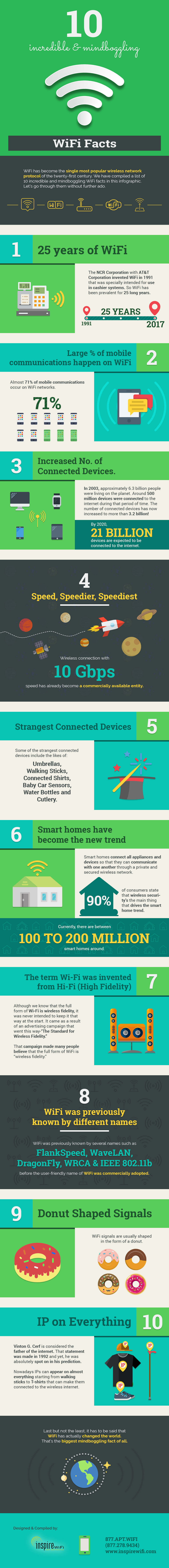 Wi-Fi Protocol in the 21st Century: 10 Incredible Facts - Infographic
