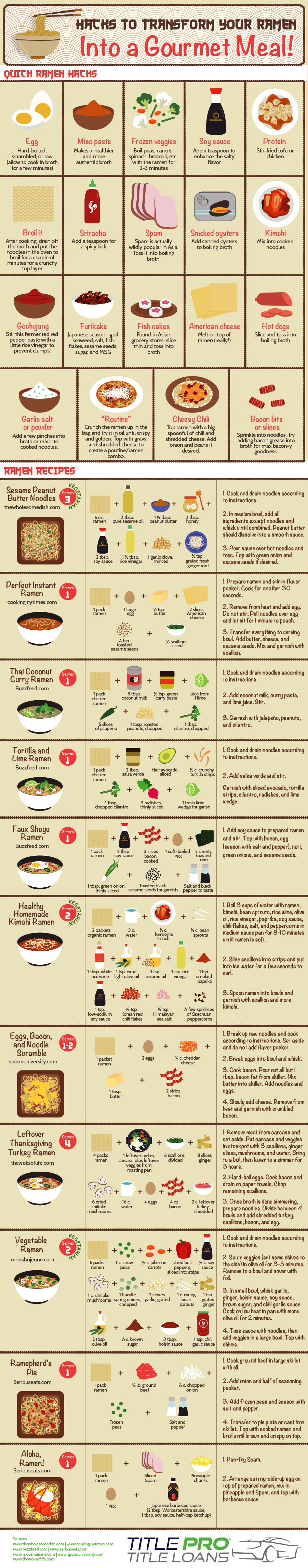 30 Amazing Recipes for Gourmet Ramen Meals - Infographic
