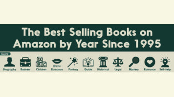 Amazon's Annual Best-Seller Book List: 1995 to Now - Infographic