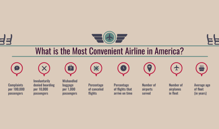 Americas' Most Convenient Airline: A Performance Map - Infographic