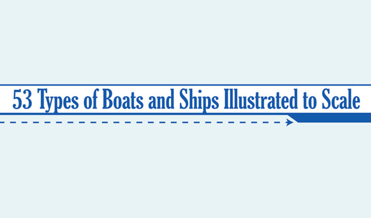 An Illustrative To-Scale Guide of 53 Types of Boats and Ships - Infographic