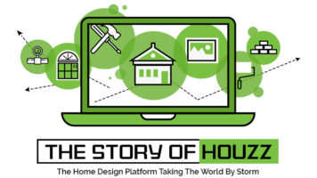 Houzz: The Design Platform That's Stormed the Globe - Infographic