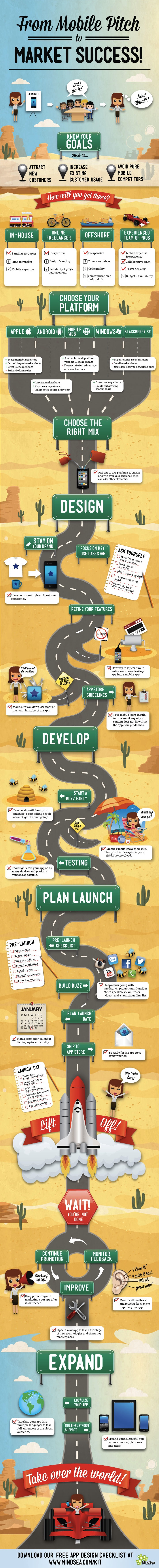 Mobile App Development: From Idea to Market Success - Infographic