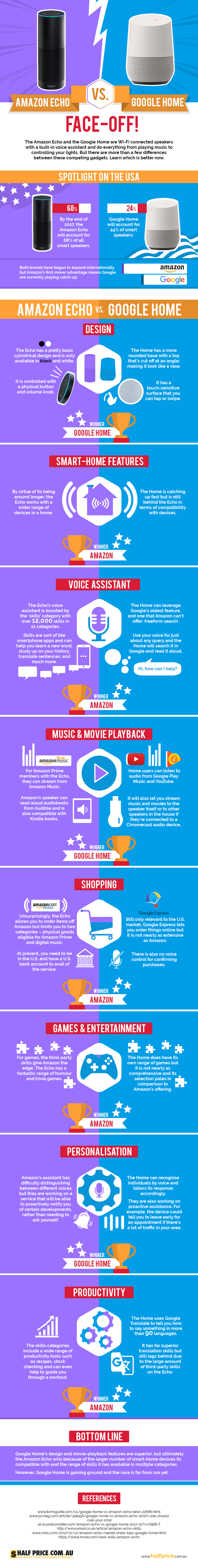 Speaker Speak: Amazon Echo Vs Google Home - Infographic
