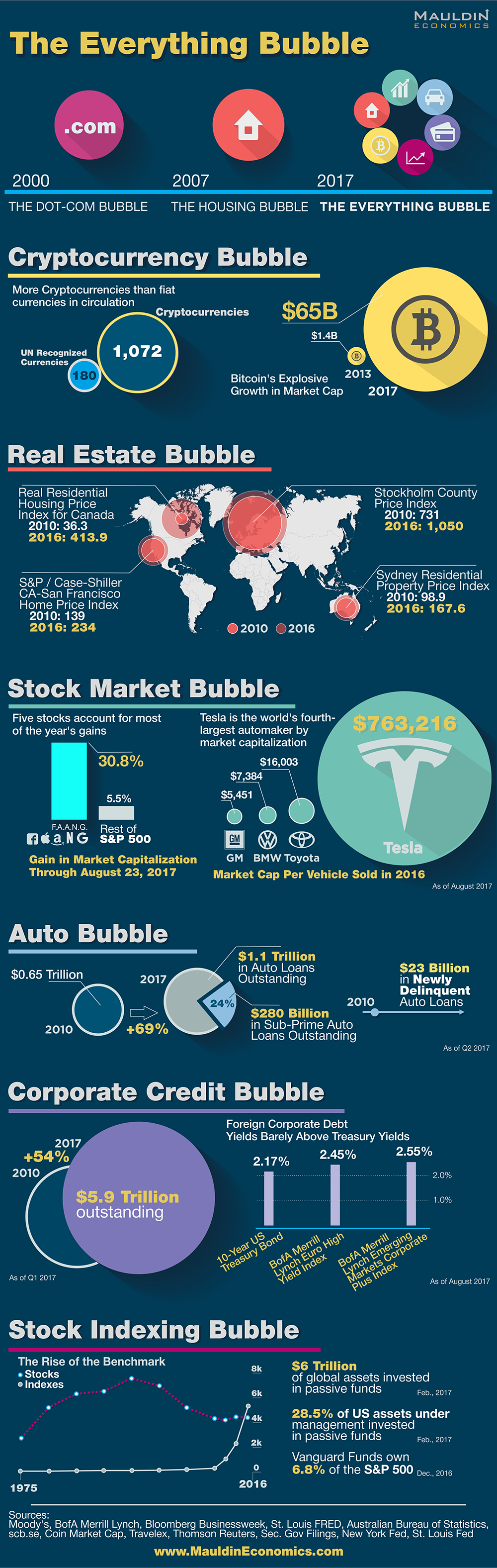 The Everything Bubble is About to Pop - Infographic