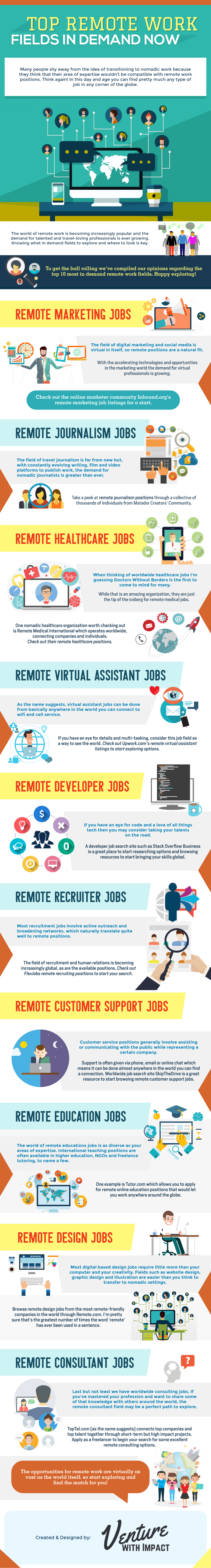 10 In-Demand Remote-Work Career Opportunities - Infographic