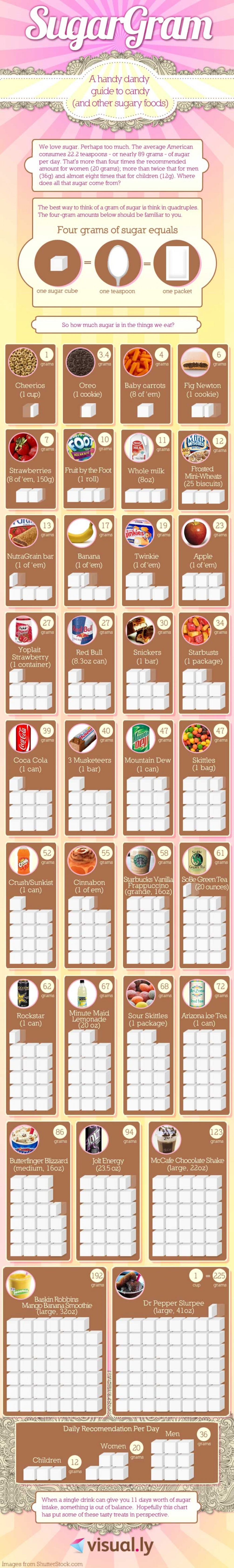 A Wake-Up Call For People with A Sweet Tooth - Infographic