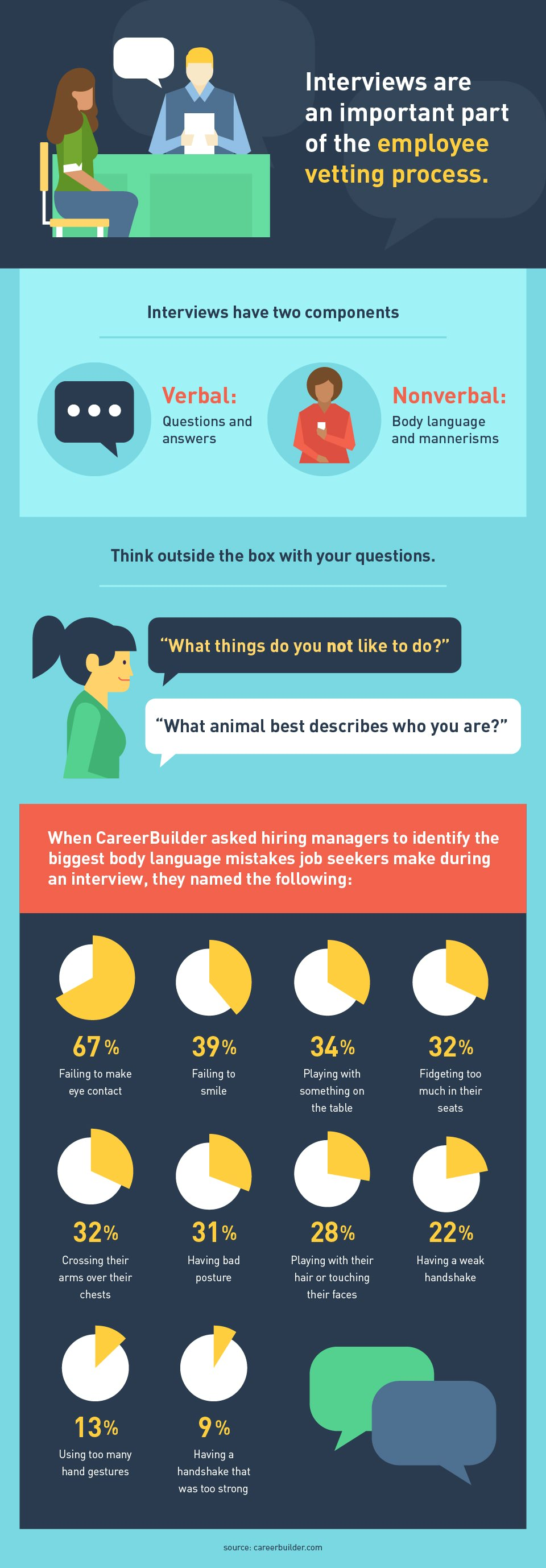 Beyond the Resume: Role of the Interview in the Employee Vetting Process - Infographic
