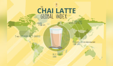 Chai Latte: Global Price Index - Infographic
