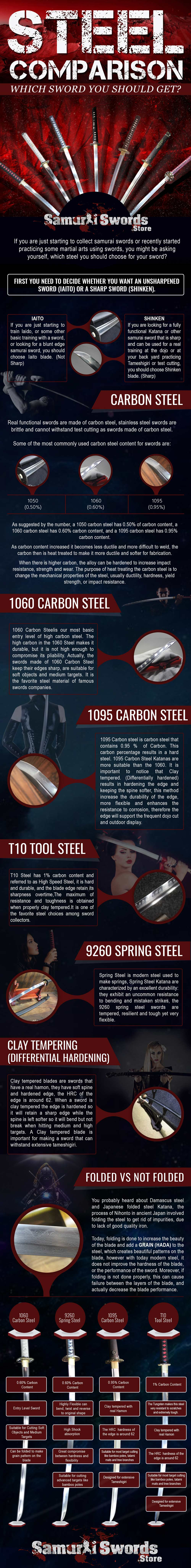 Different Samurai Steels: A Comparison - Infographic