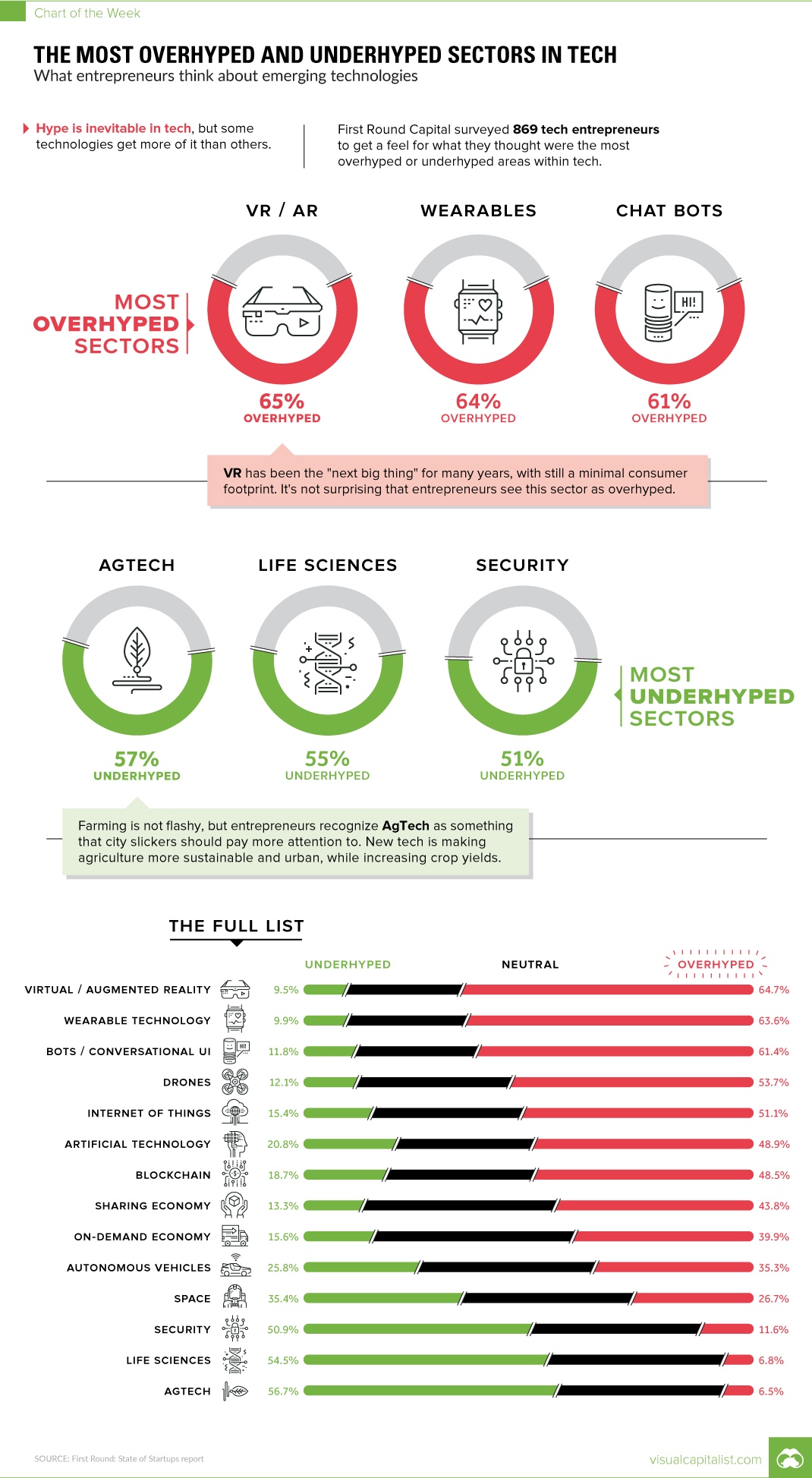 Future of Specific Technologies – What Tech Entrepreneurs Have to Say - Infographic