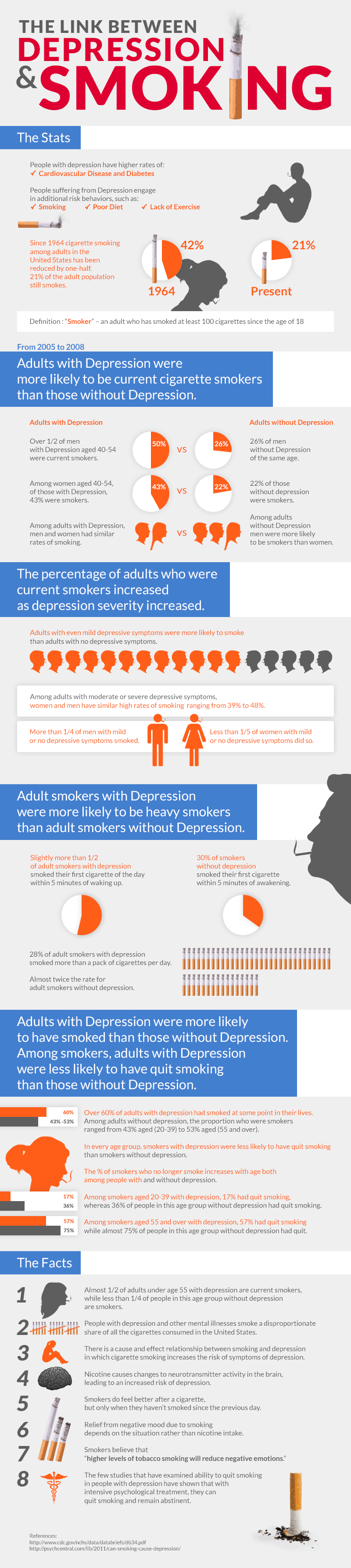 How is Smoking Related to Depression? - Infographic