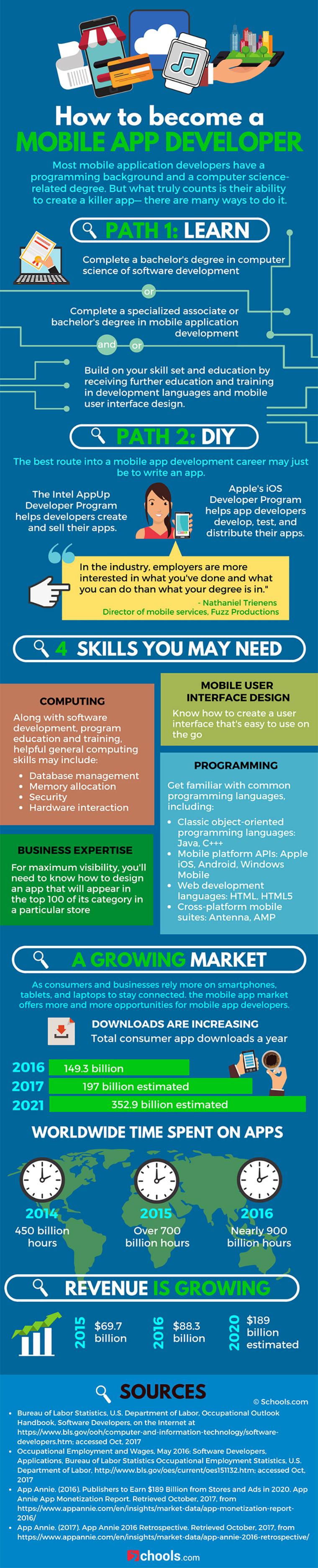 Job Outlook and Opportunities: Mobile App Development - Infographic
