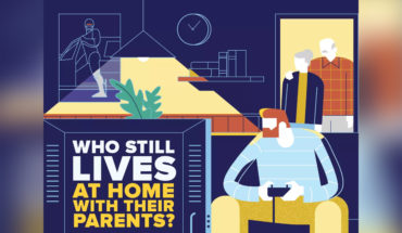 Living at Home with Parents: The New Norm - Infographic